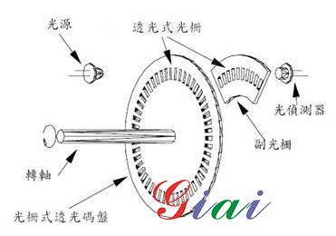 光学基本原理