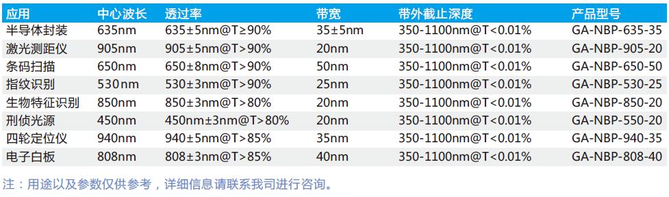 窄带滤光片应用领域