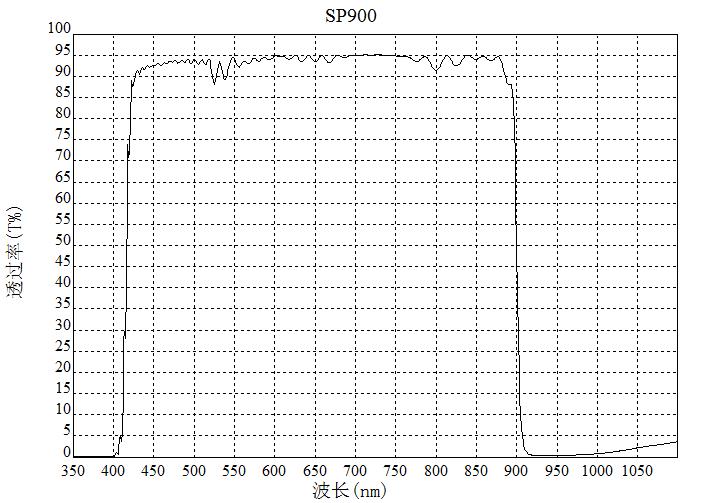 sp900nm短波通滤光片
