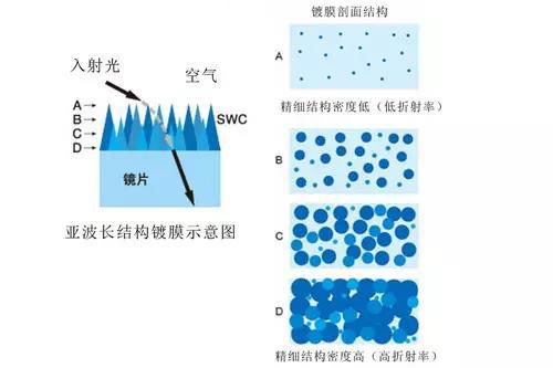 可以看出swc的微观结构其实